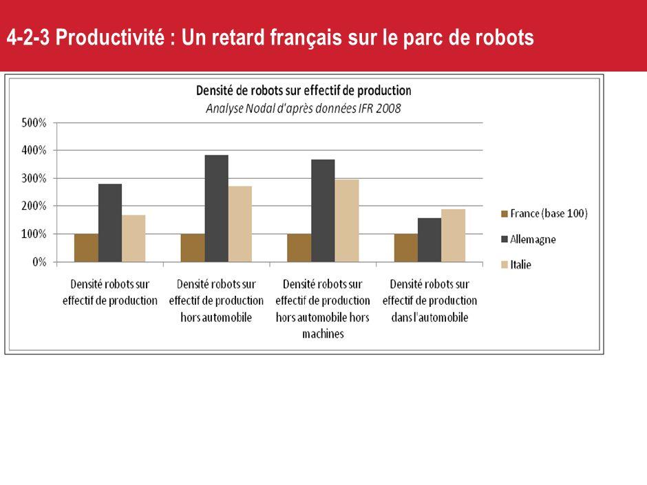 4-2-3 Productivité : Un retard français sur le parc de robots