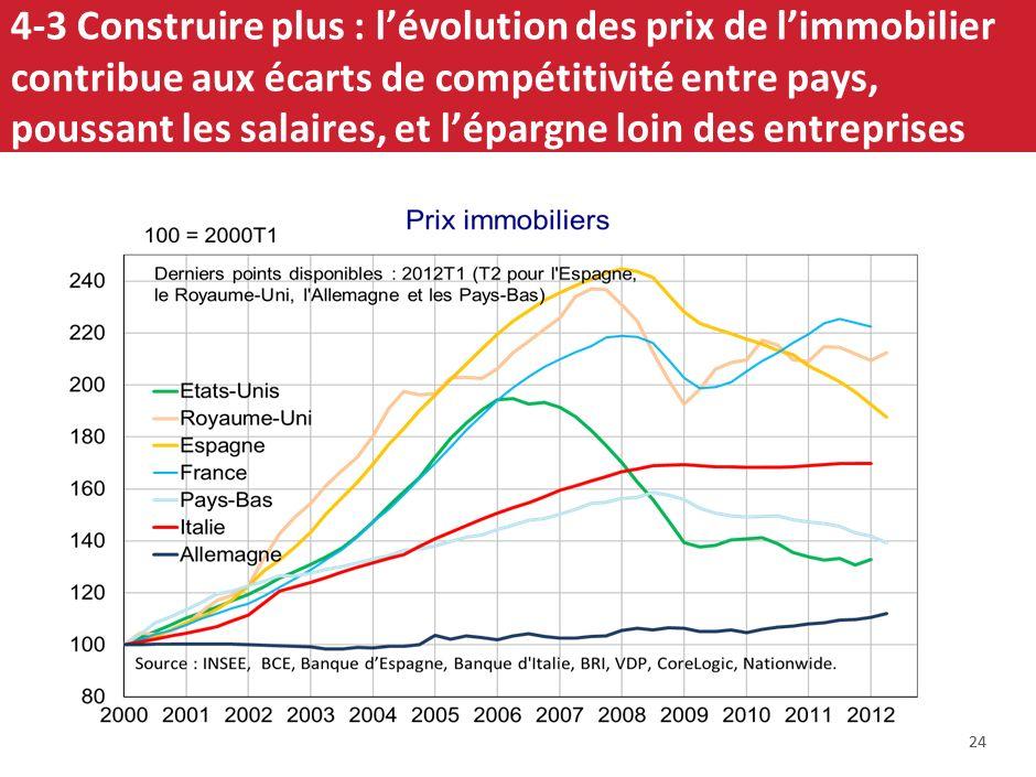 4-3 Construire plus : l'évolution des prix de l'immobilier contribue aux écarts de compétitivité entre pays, poussant les salaires, et l'épargne loin des entreprises
