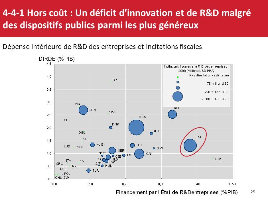 4-4-1 Hors coût : Un déficit d'innovation et de R&D malgré des dispositifs publics parmi les plus généreux