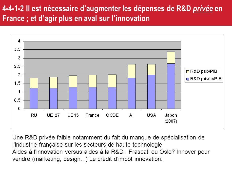 4-4-1-2 Il est nécessaire d'augmenter les dépenses de R&D privée en France ; et d'agir plus en aval sur l'innovation