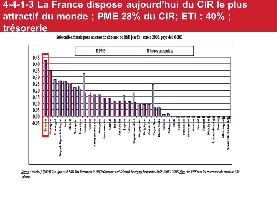 4-4-1-3 La France dispose aujourd'hui du CIR le plus attractif du monde ; PME 28% du CIR; ETI : 40% ; trésorerie