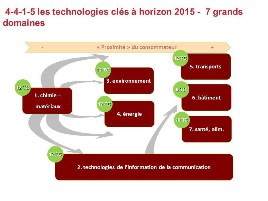 4-4-1-5 les technologies clés à horizon 2015 - 7 grands domaines