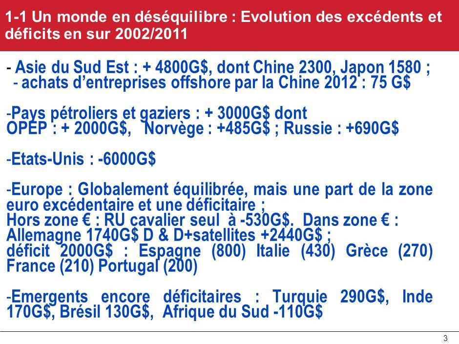 Asie du Sud Est : + 4800G$, dont Chine 2300, Japon 1580 ;