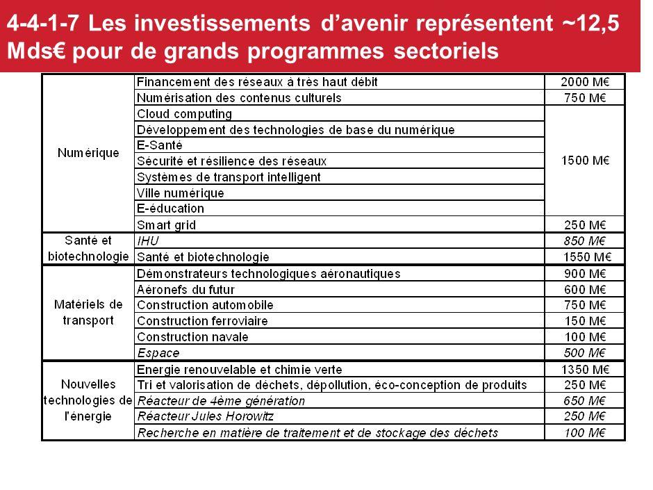 4-4-1-7 Les investissements d'avenir représentent ~12,5 Mds€ pour de grands programmes sectoriels