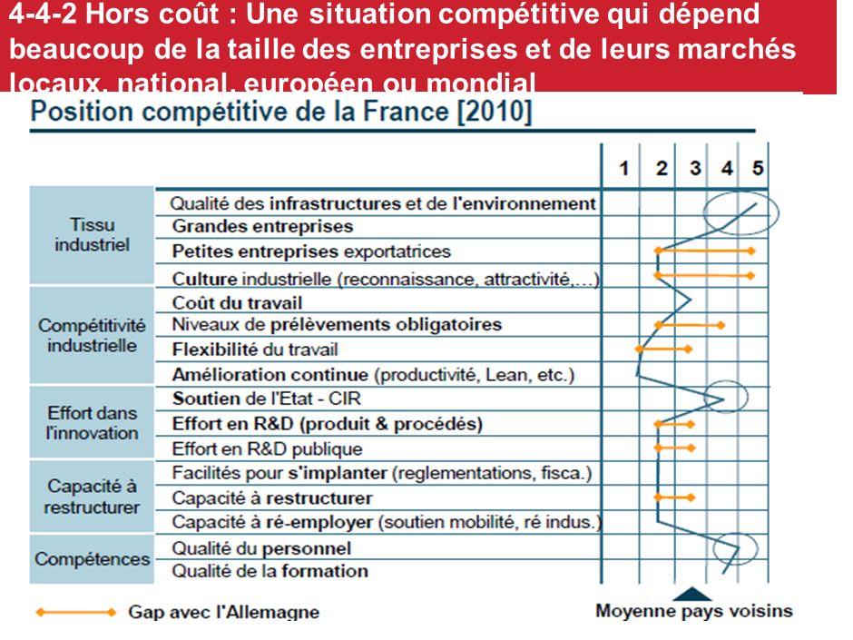 4-4-2 Hors coût : Une situation compétitive qui dépend beaucoup de la taille des entreprises et de leurs marchés locaux, national, européen ou mondial