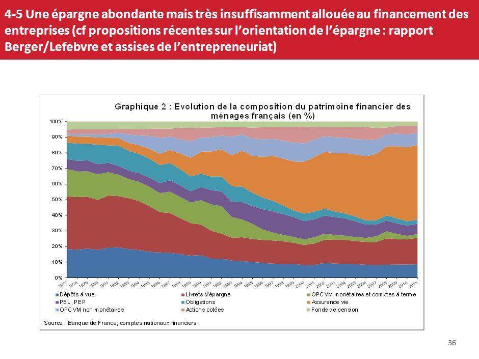 4-5 Une épargne abondante mais très insuffisamment allouée au financement des entreprises (cf propositions récentes sur l'orientation de l'épargne : rapport Berger/Lefebvre et assises de l'entrepreneuriat)