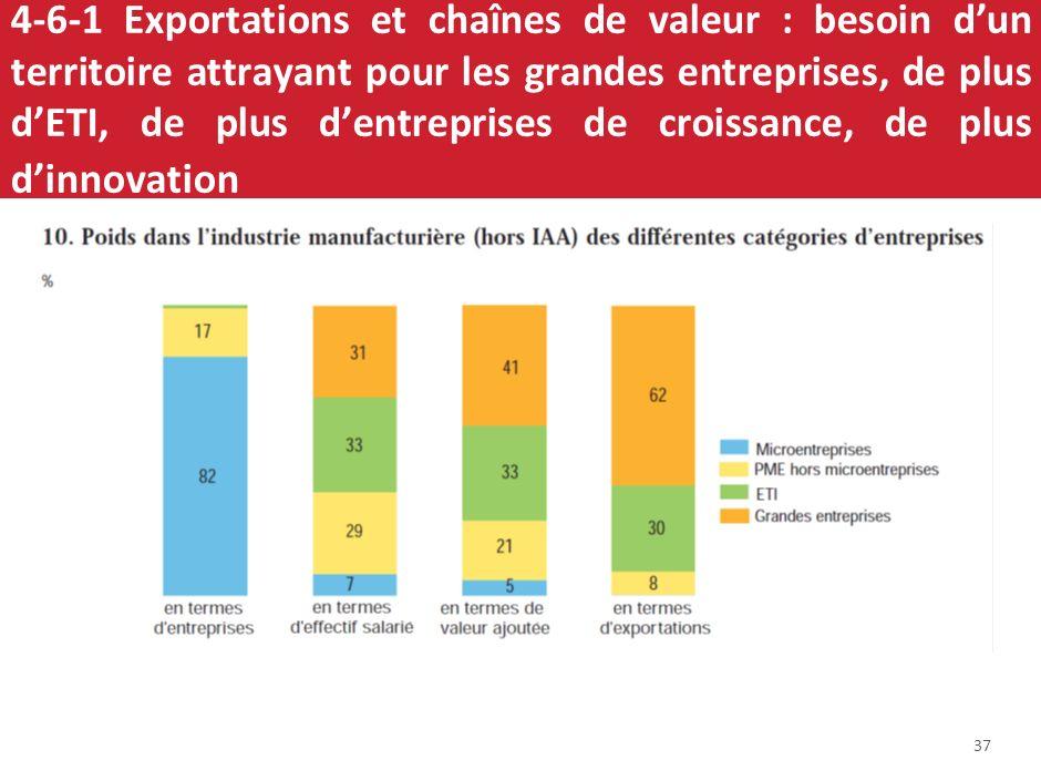 4-6-1 Exportations et chaînes de valeur : besoin d'un territoire attrayant pour les grandes entreprises, de plus d'ETI, de plus d'entreprises de croissance, de plus d'innovation