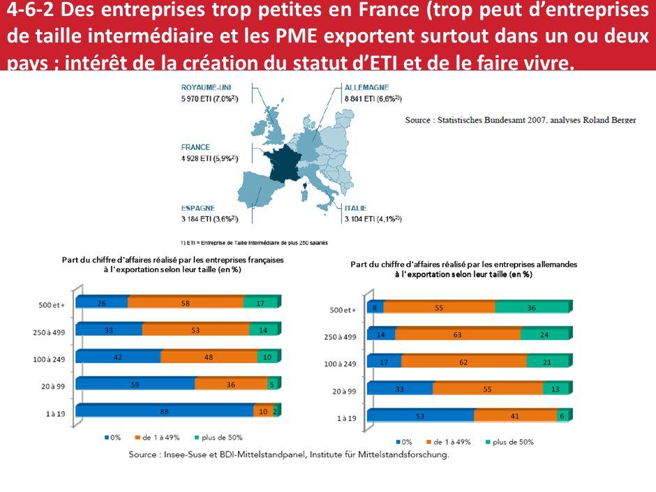 4-6-2 Des entreprises trop petites en France (trop peut d'entreprises de taille intermédiaire et les PME exportent surtout dans un ou deux pays ; intérêt de la création du statut d'ETI et de le faire vivre.