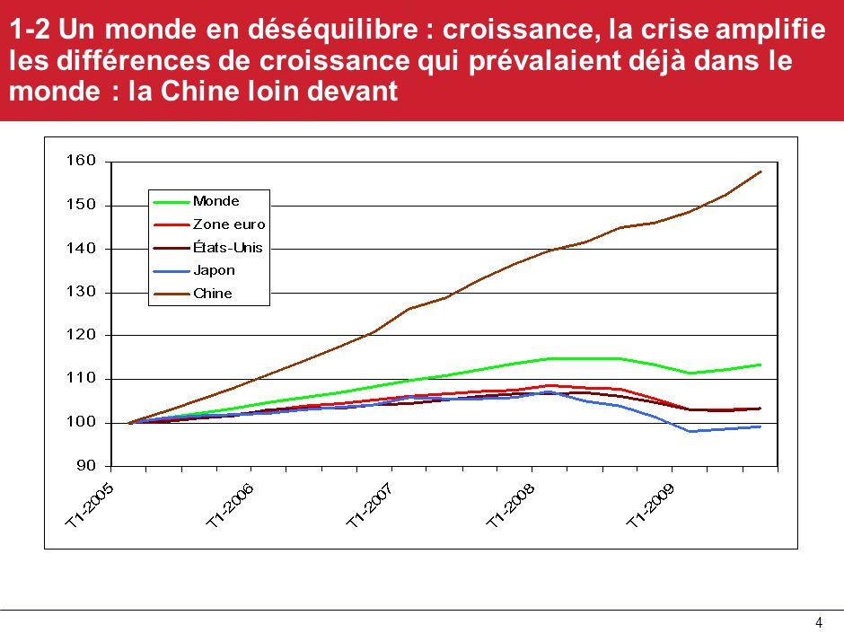 1-2 Un monde en déséquilibre : croissance, la crise amplifie les différences de croissance qui prévalaient déjà dans le monde : la Chine loin devant