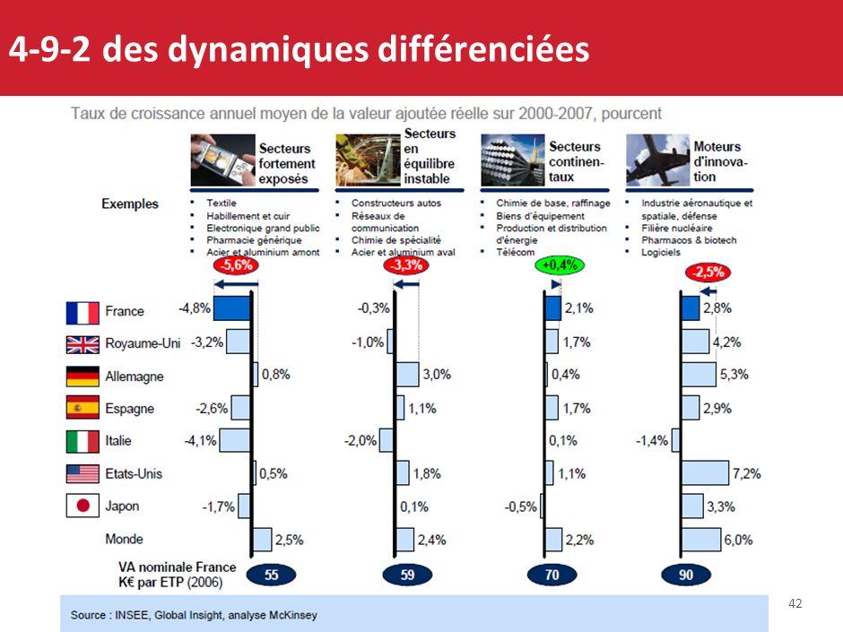4-9-2 des dynamiques différenciées