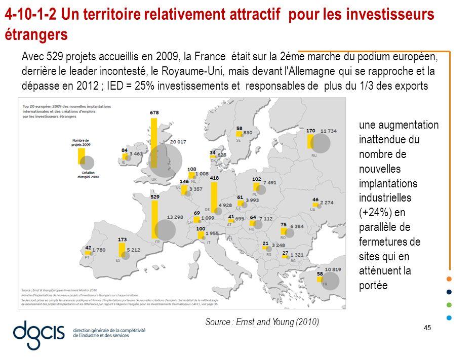 4-10-1-2 Un territoire relativement attractif pour les investisseurs étrangers