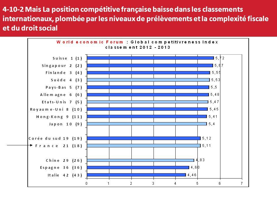 4-10-2 Mais La position compétitive française baisse dans les classements internationaux, plombée par les niveaux de prélèvements et la complexité fiscale et du droit social
