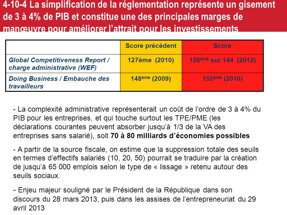 4-10-4 La simplification de la réglementation représente un gisement de 3 à 4% de PIB et constitue une des principales marges de manœuvre pour améliorer l'attrait pour les investissements