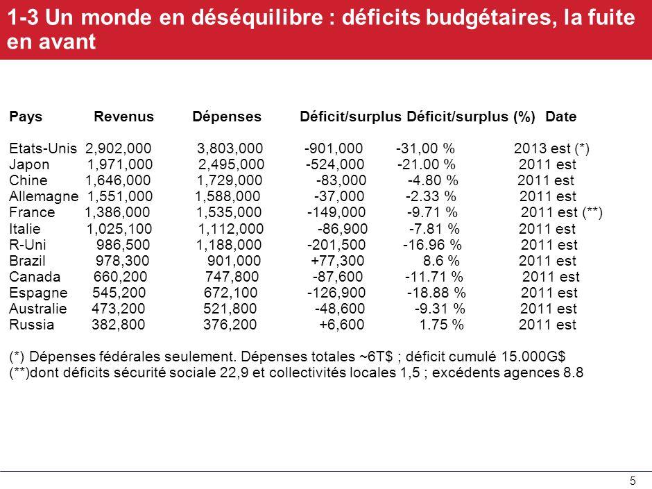 1-3 Un monde en déséquilibre : déficits budgétaires, la fuite en avant