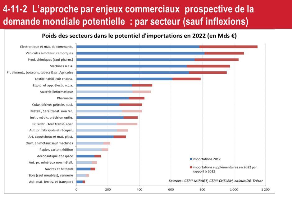 4-11-2 L'approche par enjeux commerciaux prospective de la demande mondiale potentielle : par secteur (sauf inflexions)