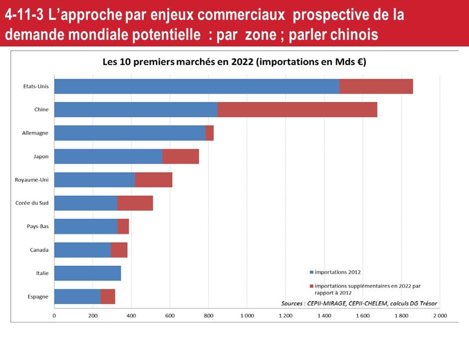 4-11-3 L'approche par enjeux commerciaux prospective de la demande mondiale potentielle : par zone ; parler chinois