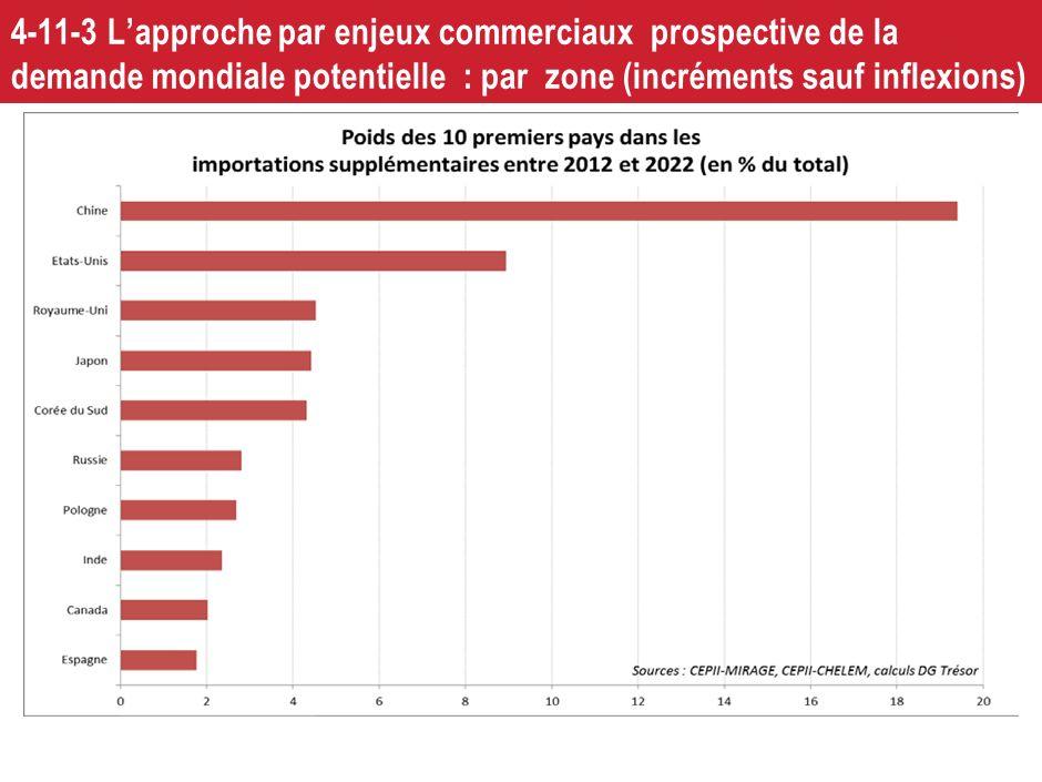 4-11-3 L'approche par enjeux commerciaux prospective de la demande mondiale potentielle : par zone (incréments sauf inflexions)