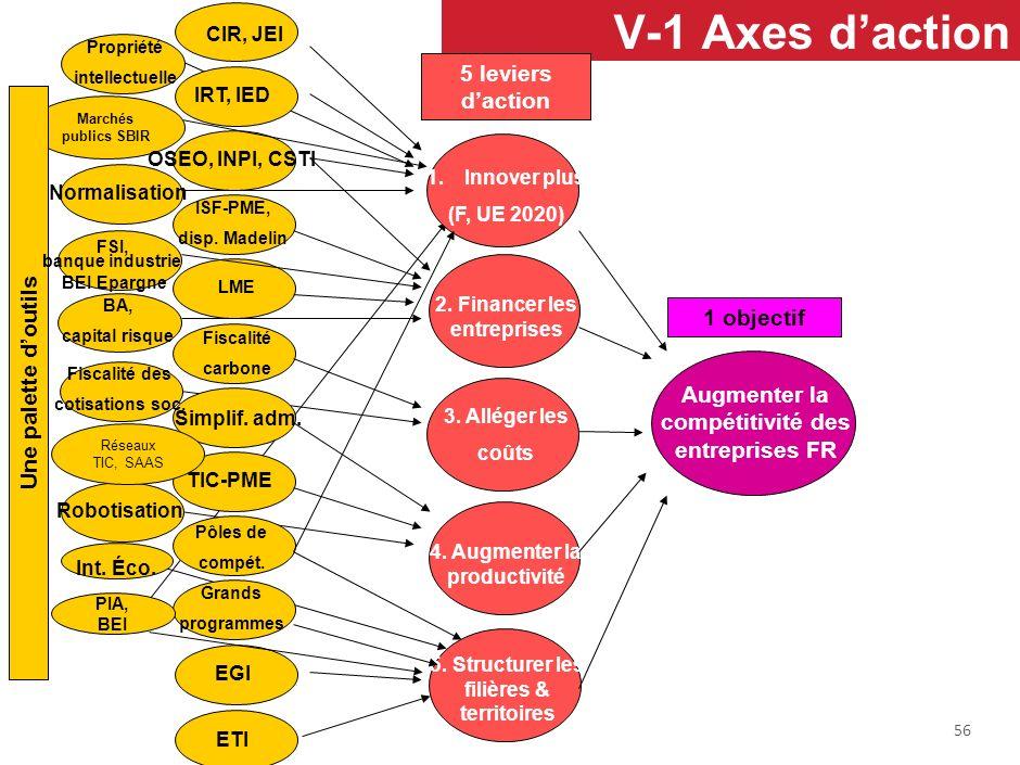 V-1 Axes d'action 5 leviers d'action 1 objectif Une palette d'outils