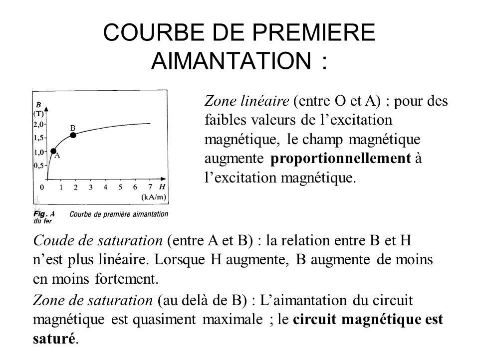 COURBE DE PREMIERE AIMANTATION :