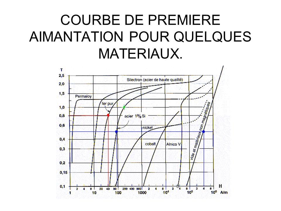 COURBE DE PREMIERE AIMANTATION POUR QUELQUES MATERIAUX.
