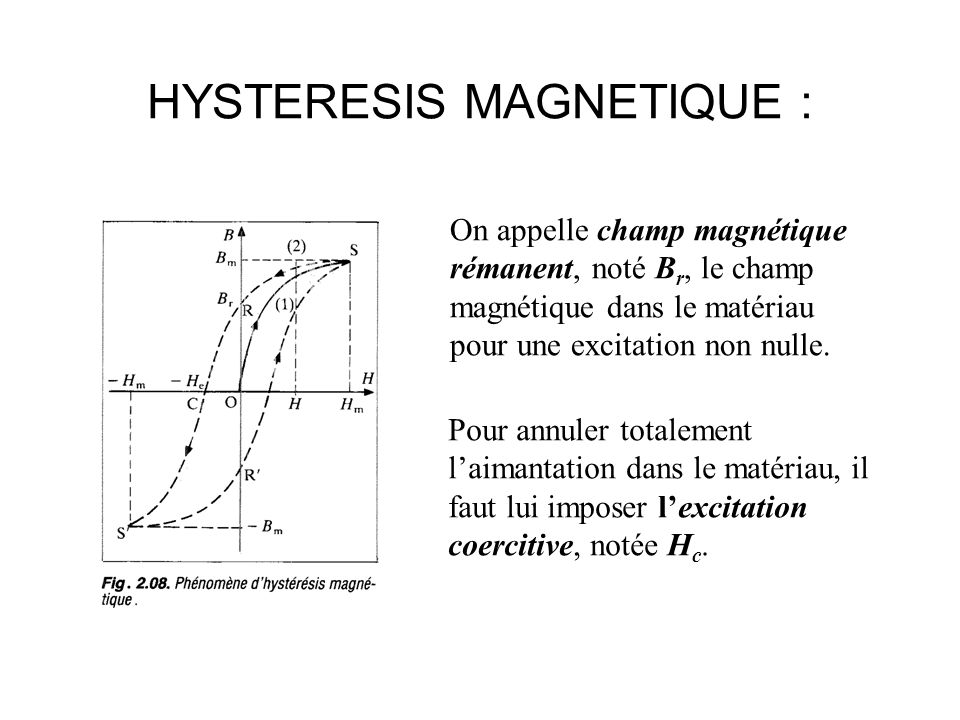 HYSTERESIS MAGNETIQUE :
