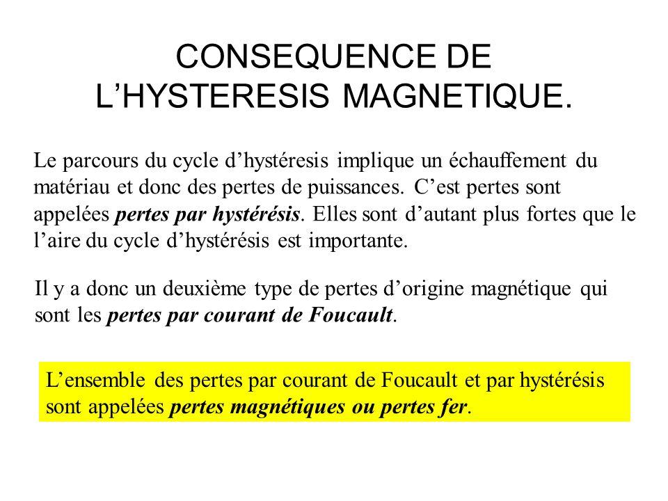 CONSEQUENCE DE L'HYSTERESIS MAGNETIQUE.
