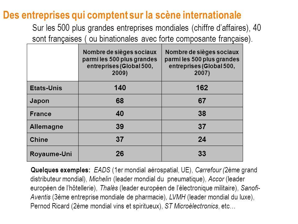 Des entreprises qui comptent sur la scène internationale