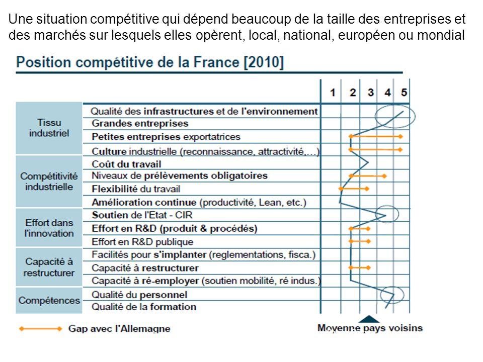 Une situation compétitive qui dépend beaucoup de la taille des entreprises et des marchés sur lesquels elles opèrent, local, national, européen ou mondial