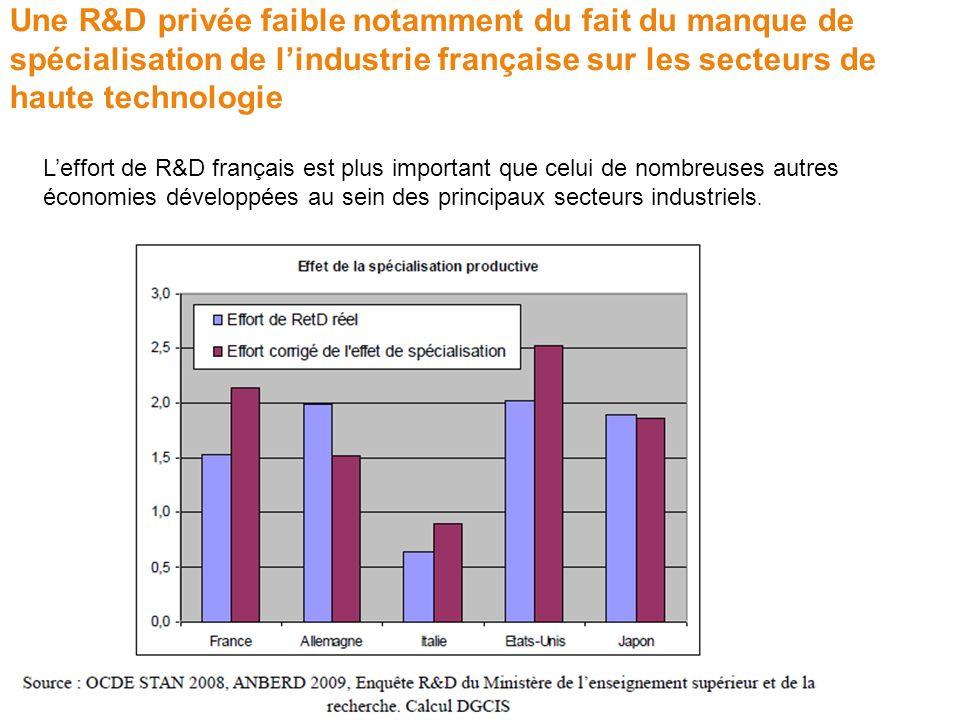 Une R&D privée faible notamment du fait du manque de spécialisation de l'industrie française sur les secteurs de haute technologie
