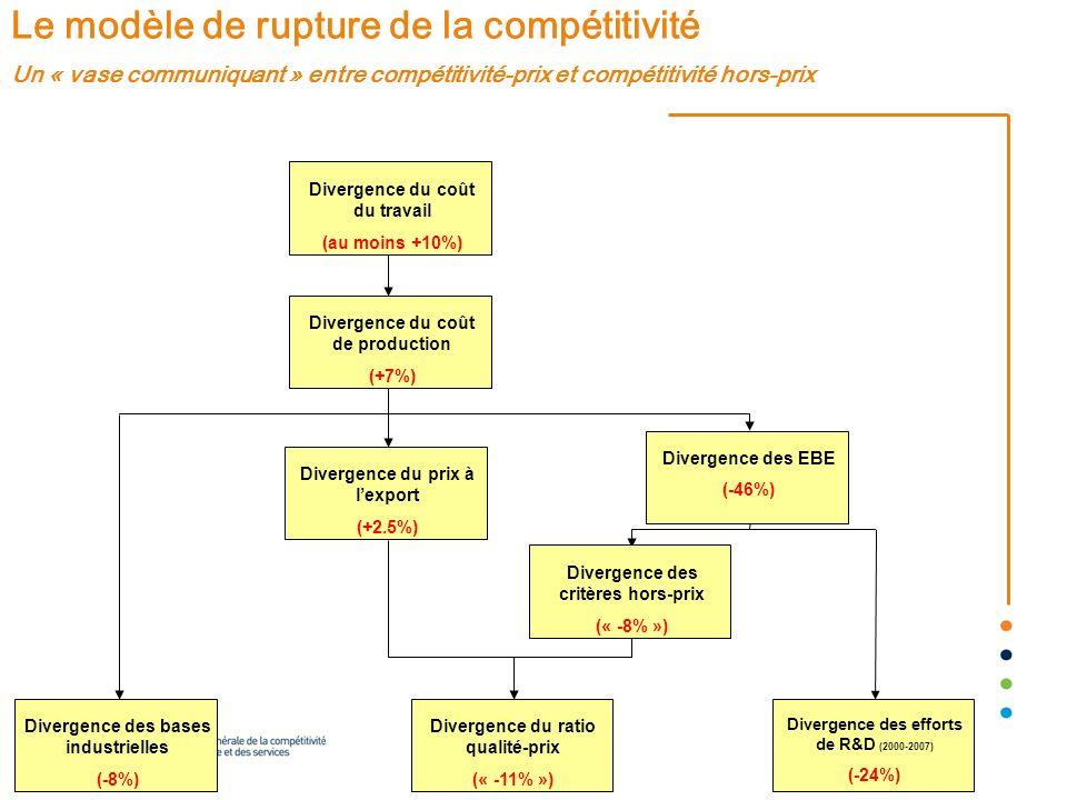 Le modèle de rupture de la compétitivité Un « vase communiquant » entre compétitivité-prix et compétitivité hors-prix