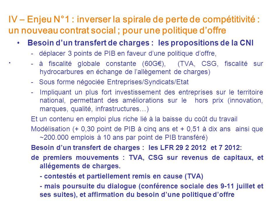 IV – Enjeu N°1 : inverser la spirale de perte de compétitivité : un nouveau contrat social ; pour une politique d'offre