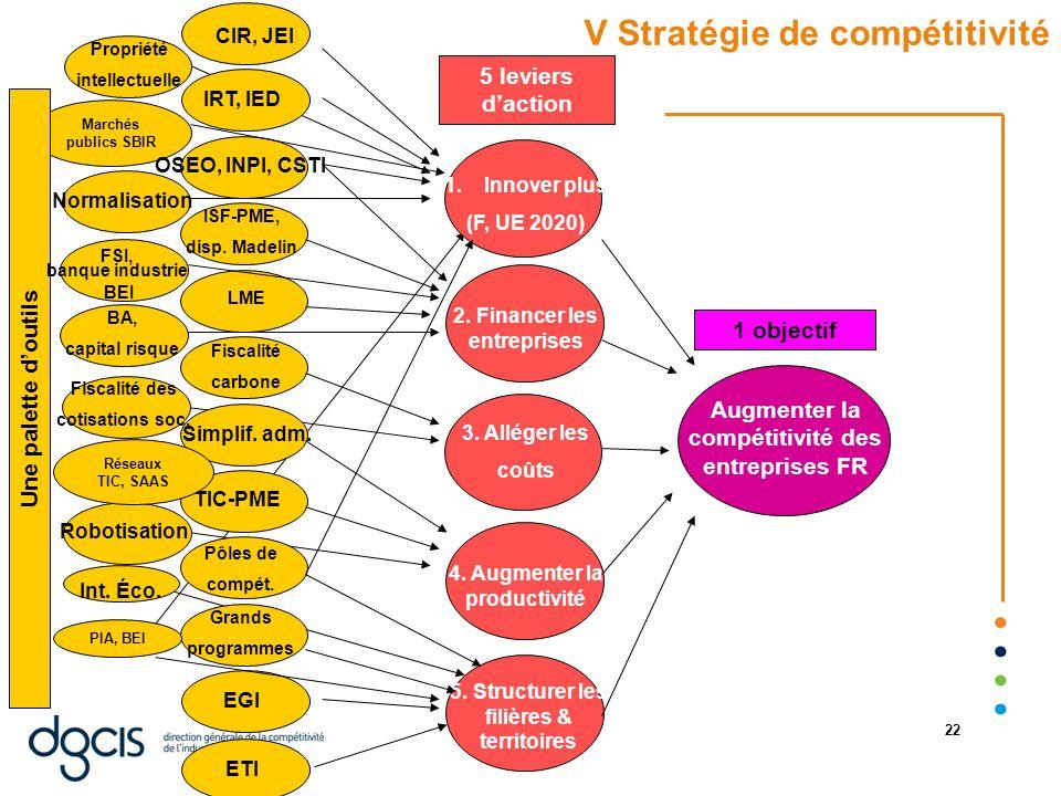 V Stratégie de compétitivité