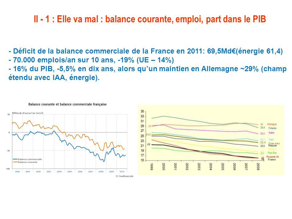 II - 1 : Elle va mal : balance courante, emploi, part dans le PIB