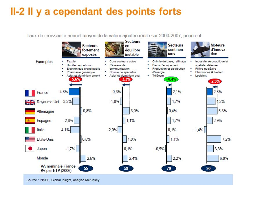 II-2 Il y a cependant des points forts