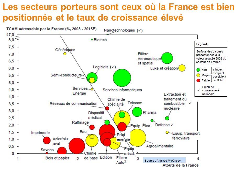 Les secteurs porteurs sont ceux où la France est bien positionnée et le taux de croissance élevé