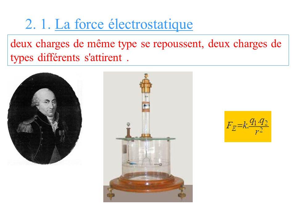 2. 1. La force électrostatique