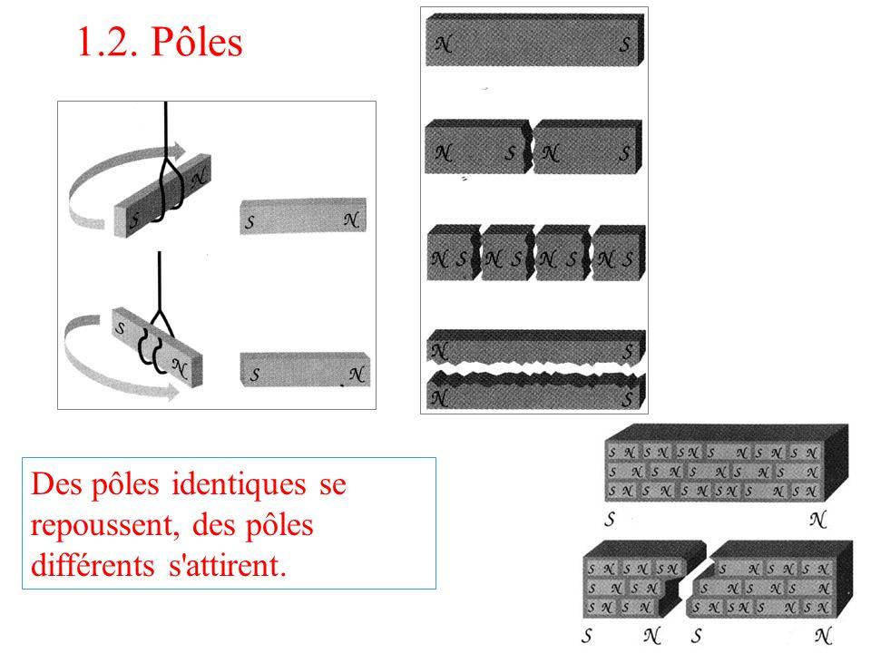 1.2. Pôles Des pôles identiques se repoussent, des pôles différents s attirent.