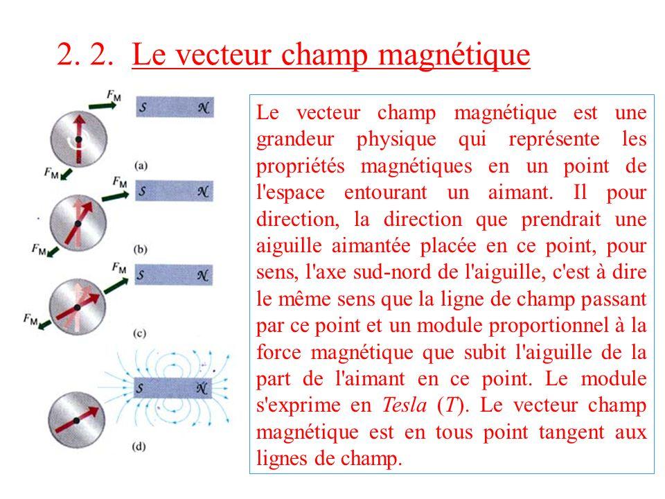2. 2. Le vecteur champ magnétique