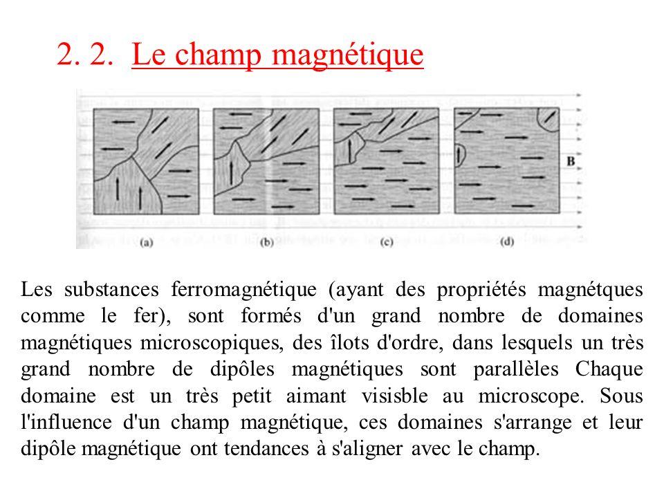 2. 2. Le champ magnétique