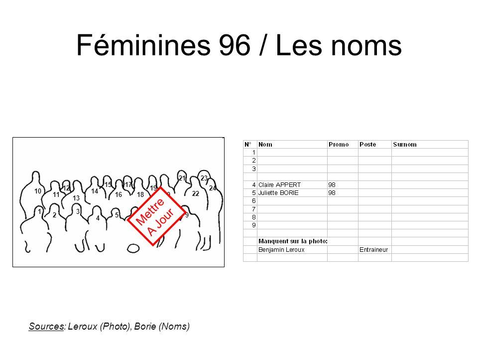Féminines 96 / Les noms Mettre A Jour