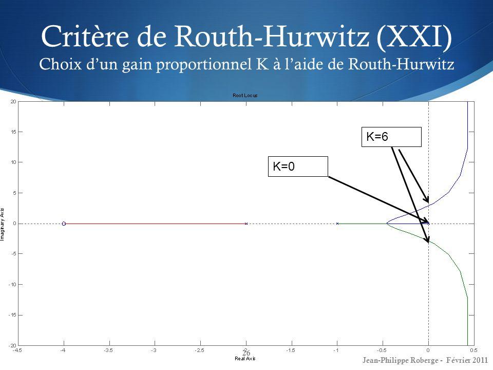 Critère de Routh-Hurwitz (XXI) Choix d'un gain proportionnel K à l'aide de Routh-Hurwitz