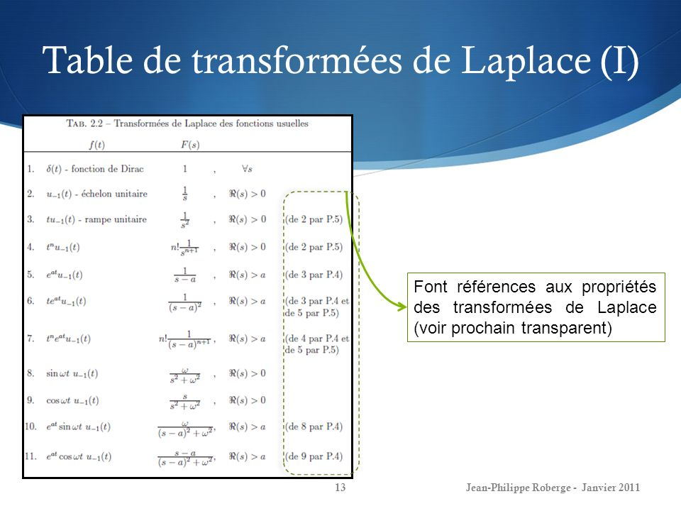 Table de transformées de Laplace (I)