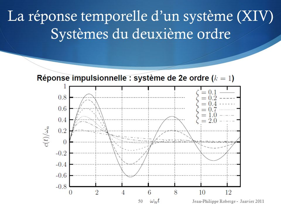 La réponse temporelle d'un système (XIV) Systèmes du deuxième ordre