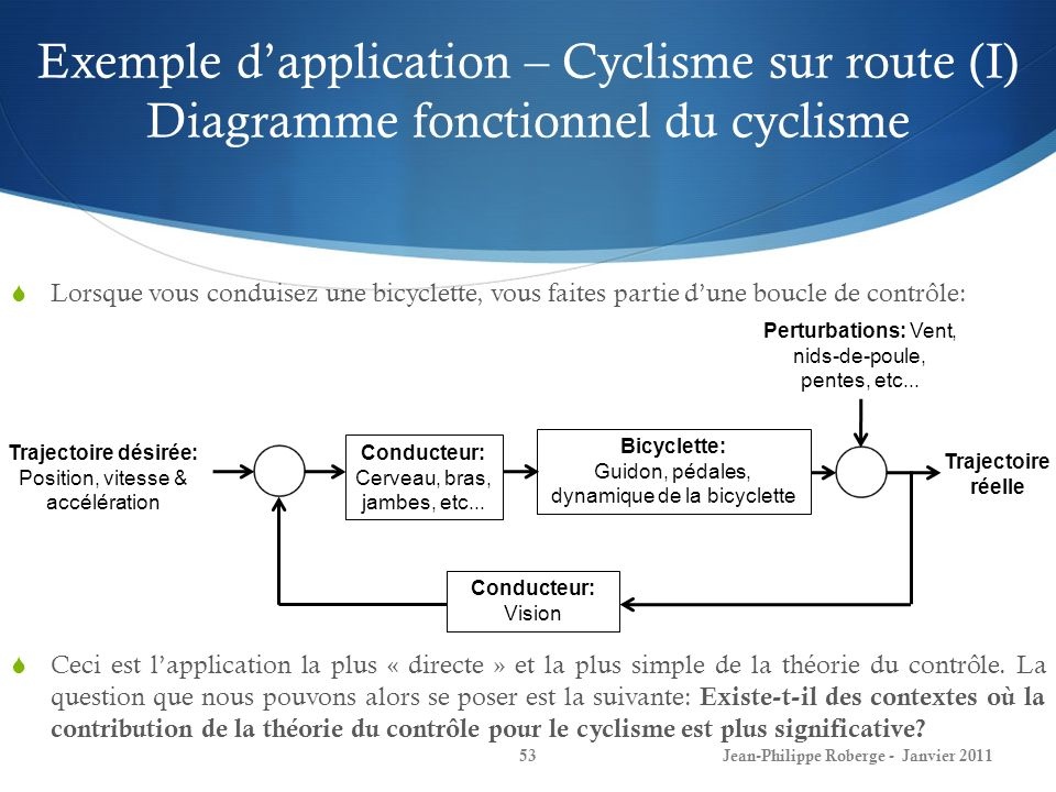 Exemple d'application – Cyclisme sur route (I) Diagramme fonctionnel du cyclisme