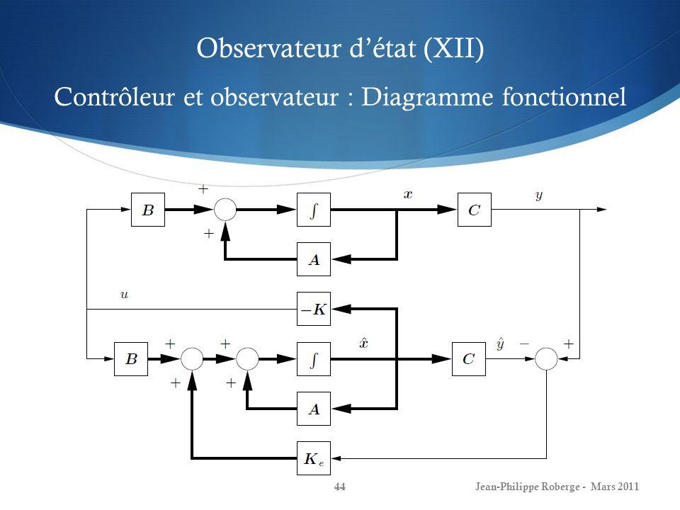 Observateur d'état (XII) Contrôleur et observateur : Diagramme fonctionnel