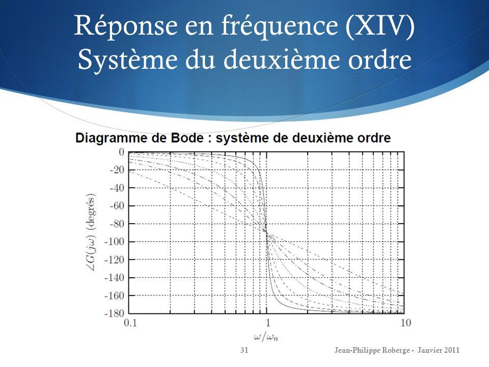 Réponse en fréquence (XIV) Système du deuxième ordre