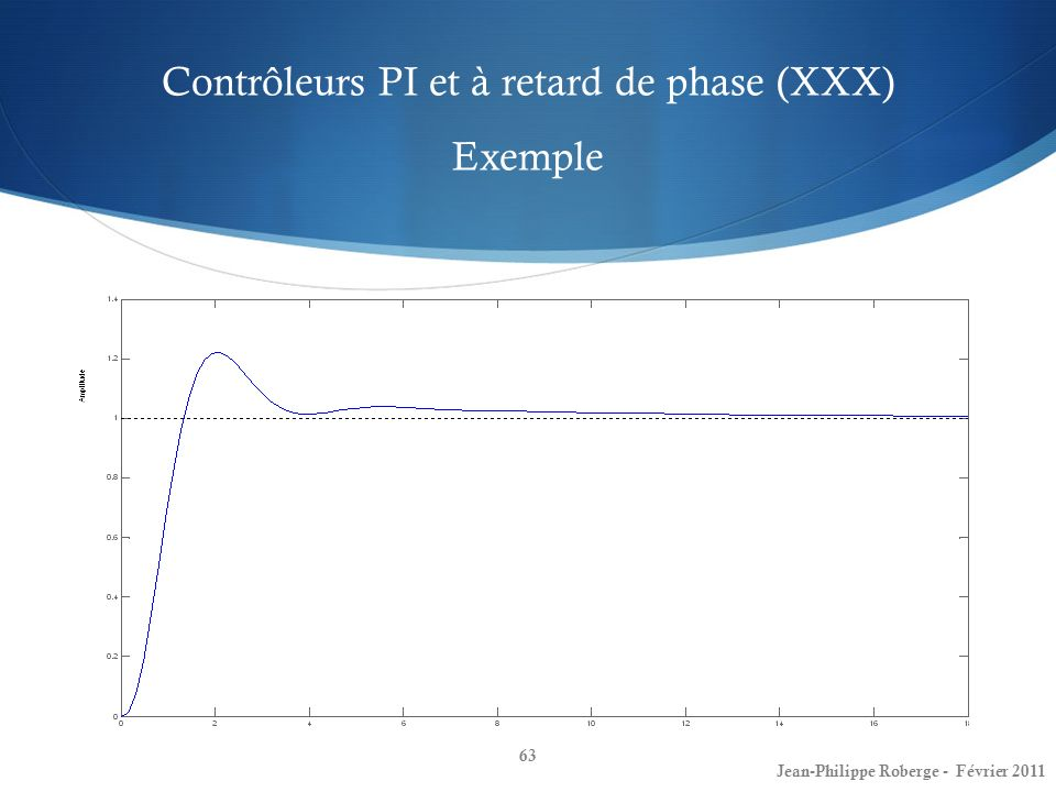 Contrôleurs PI et à retard de phase (XXX) Exemple