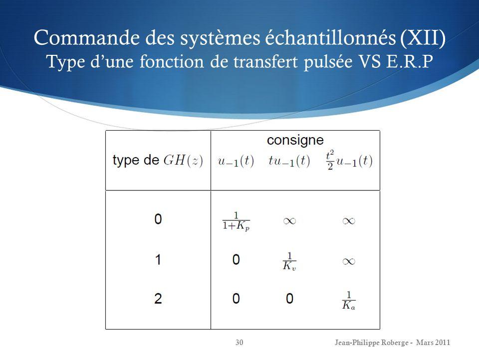 Commande des systèmes échantillonnés (XII) Type d'une fonction de transfert pulsée VS E.R.P