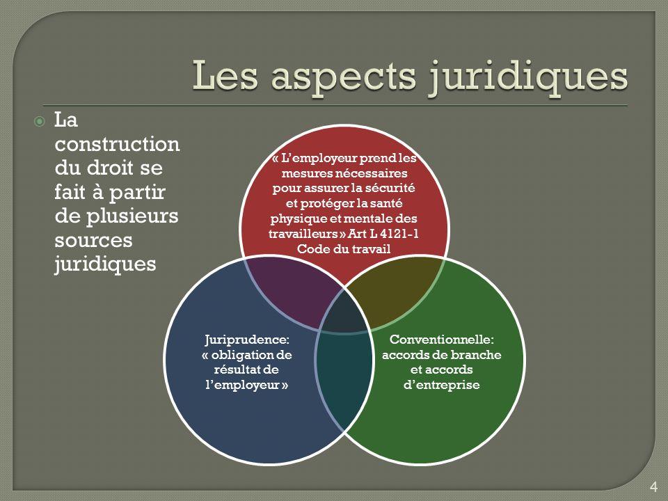 Les aspects juridiques
