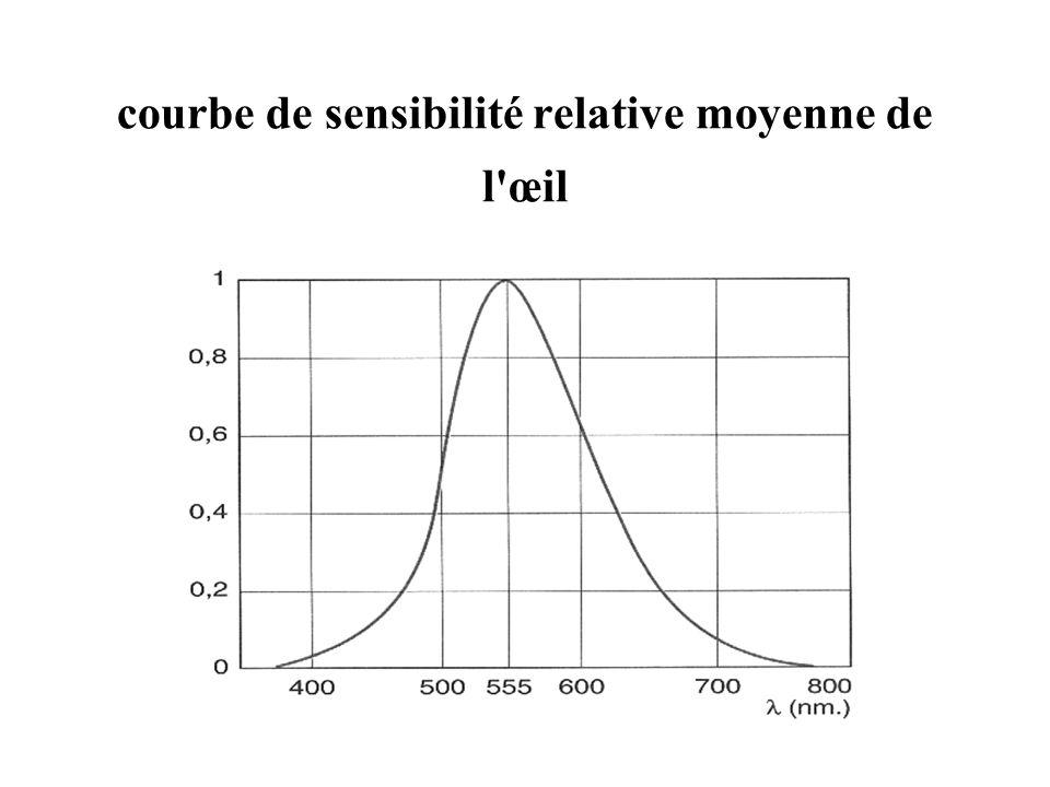 courbe de sensibilité relative moyenne de l œil